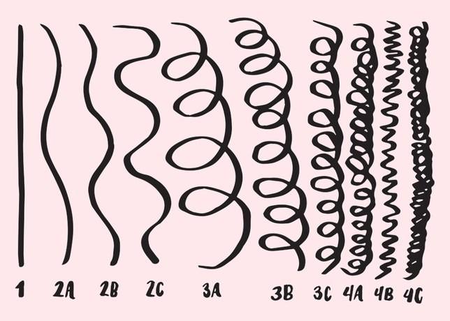 Ce Tip De Păr Creţ Am Curly Hair Păr Creț și Bucle Răsfățate